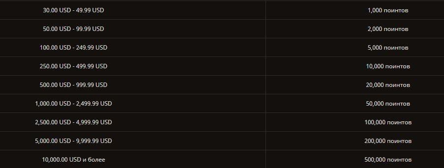 Кэшбек в казино Плей Фортуна начисляется в виде поинтов