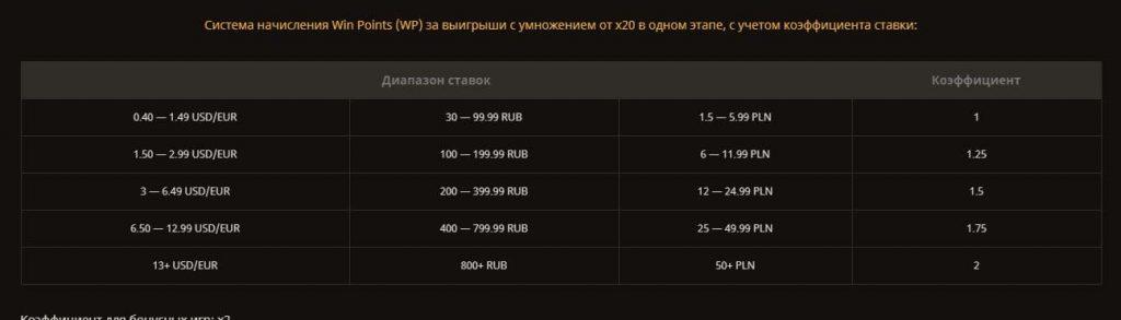 Коэффициент для расчета очков в Stream race определяется размером ставки