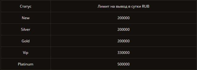Лимиты на вывод средств в казино Плей Фортуна определяется статусом игрока