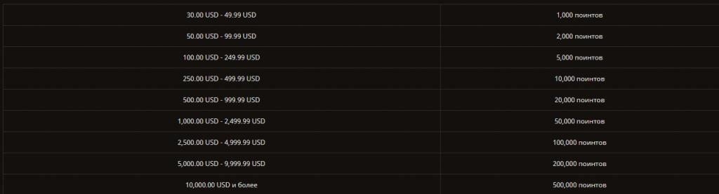 Таблица выплаты поинтов в Play Casino